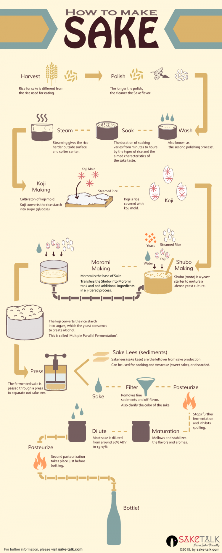 how to make sake infographics