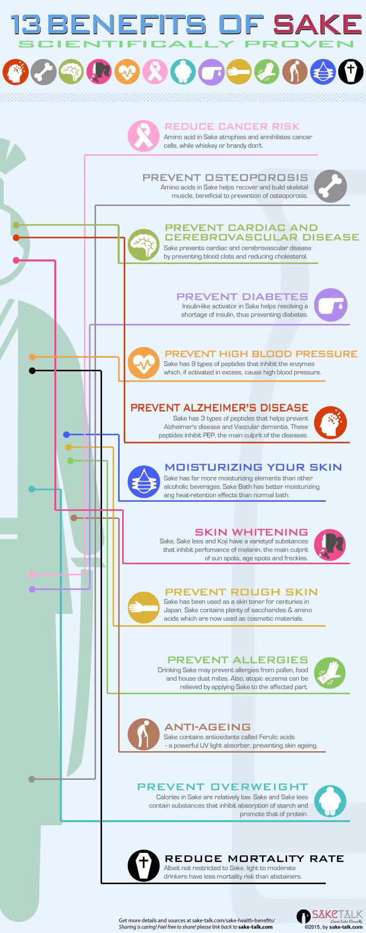 sake health infographics