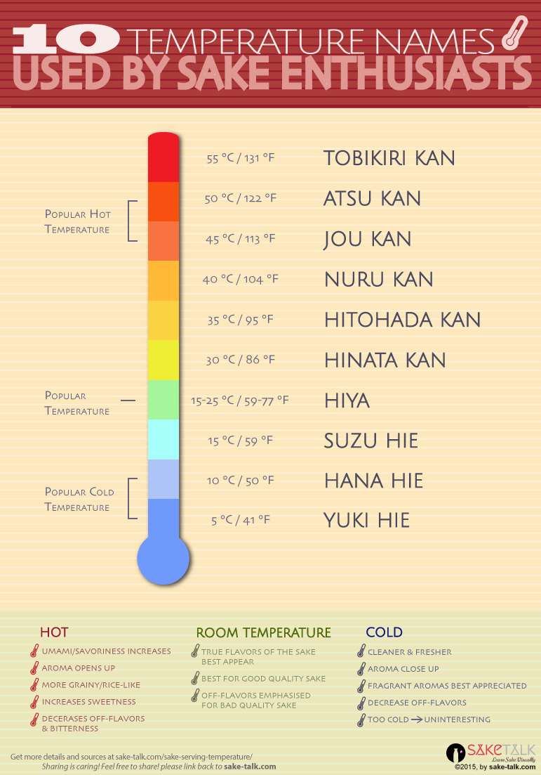 sake temperature infographics