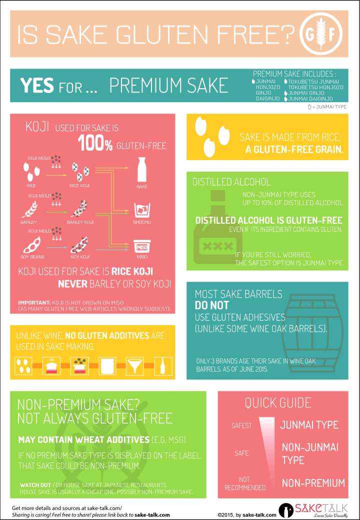 is sake gluten free infographics