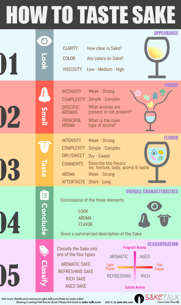 how to taste sake